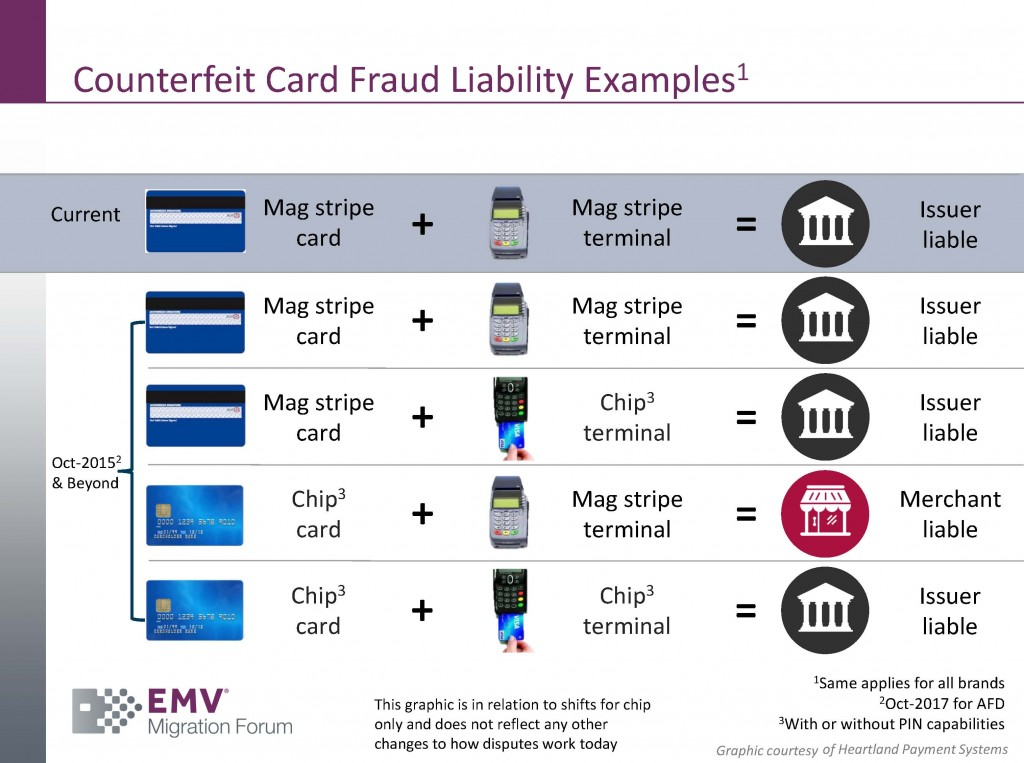 CounterfeitFraudLiabilityExamples
