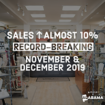 Alabama's 2019 holiday sales break all records, growth is three times greater than anticipated