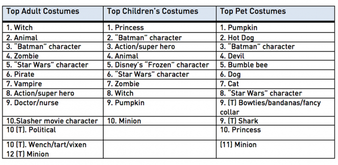 NRF 2015 Top Costumes Survey conducted by Prosper Insights and Analytics